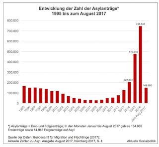 """Absenkung der Leistungen und weniger Rechtsschutz für Asylbewerber? Der Bundesinnenminister schielt politisch nach rechts – und """"übersieht"""" das Bundesverfassungsgericht?"""