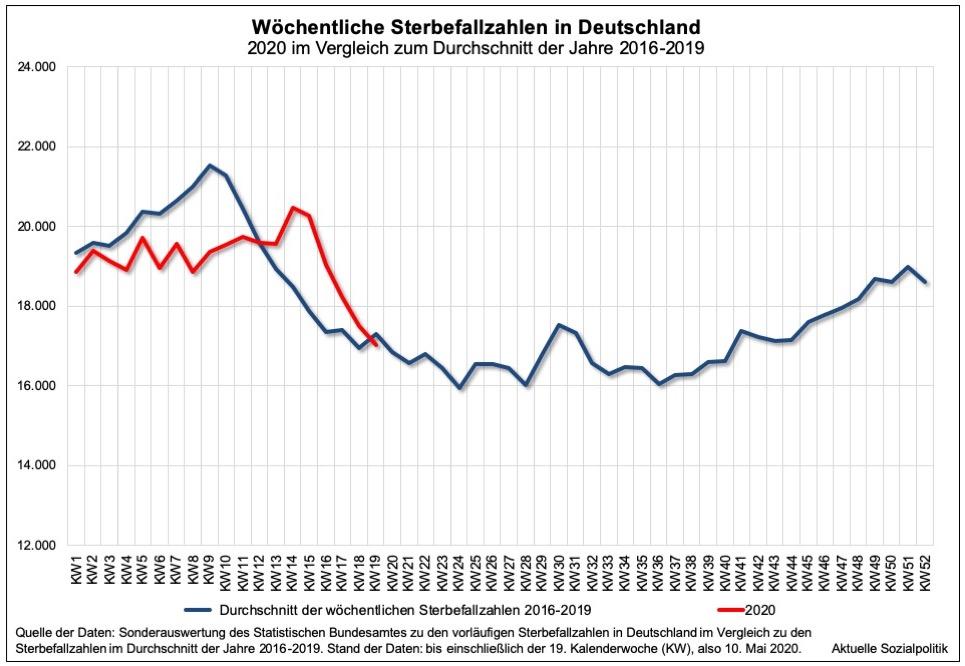 übersterblichkeit Deutschland